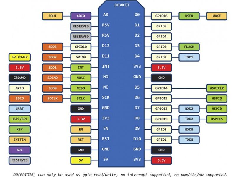 /><br />Napájecí napětí: 5 V DC<br />Firmware: 0.9 nebo vyšší<br />Typická spotřeba: 80 mA<br />Max. spotřeba: 350 mA<br />Protokol: TCP / IP<br />Zabezpečení: WPA / WPA2<br />Módy: AP, STA, AP + STA<br />802.11b/g/n<br />Vf výkon: 25 dBm v režimu 802.11b<br />Klidová spotřeba: < 10 µA<br />Ovládání: AT příkazy<br />Rozhraní: UART, Rx, Tx<br />Počet GPIO: 10 (PWM, ADC, I2C, SPI, 1W)<br />paměť flash 4096 kB<br />operační paměť 96 kB<br />I/O piny 11<br />analog piny 1<br />PWM piny 10<br />Operační napětí I/O 3,3 V (5 V tolerantní)<br />proud na I/O pin 12 mA<br /><br /><strong>Rozměry desky:</strong><br />57 mm x 30 mm<br /><br />Stránky na Wikipedii -<a href=